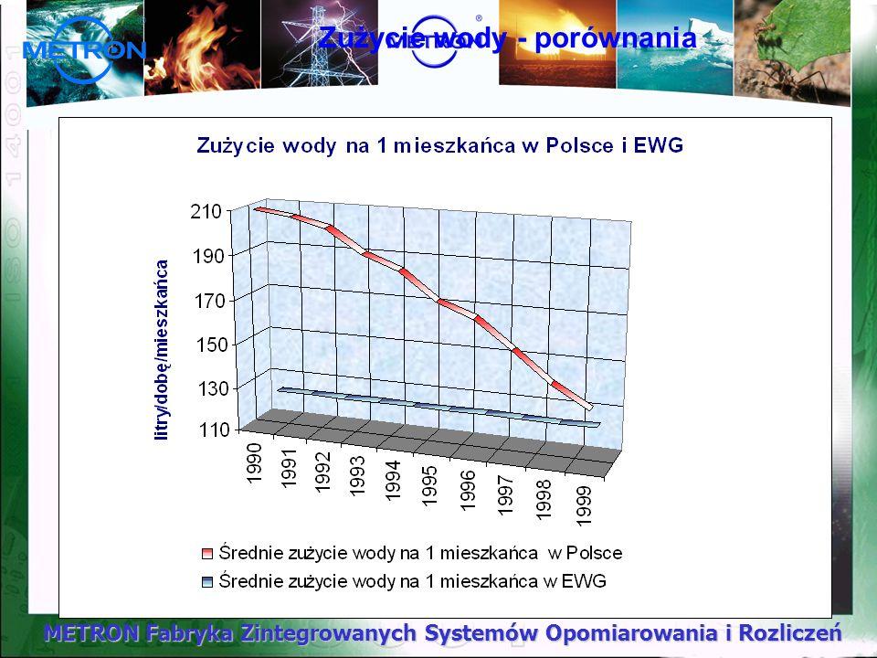 Zużycie wody - porównania