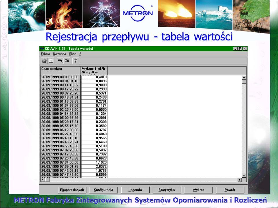 Rejestracja przepływu - tabela wartości
