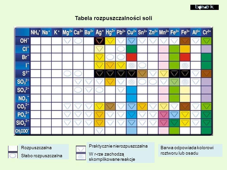Tabela rozpuszczalności soli