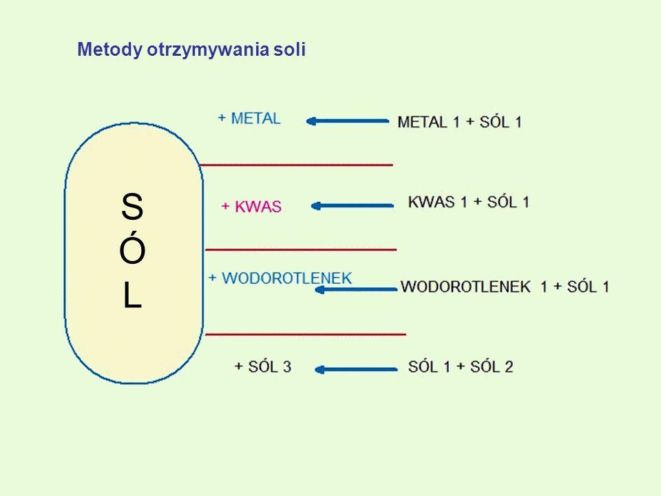 Metody otrzymywania soli