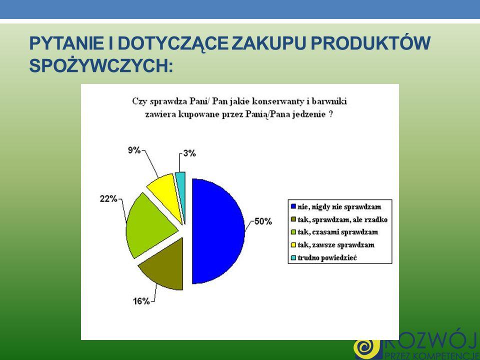 Pytanie I dotyczące zakupu produktów spożywczych: