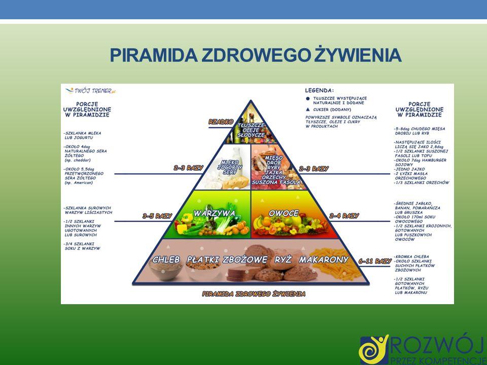 Piramida zdrowego żywienia