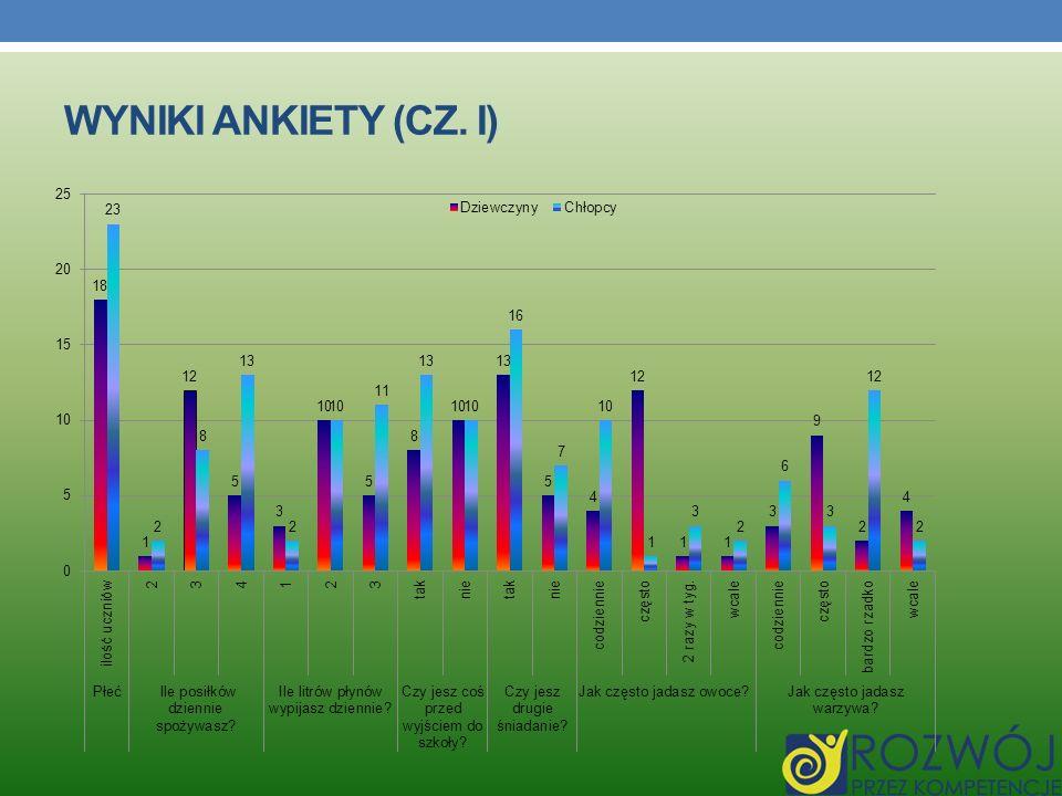 WYNIKI ankiety (cz. I)