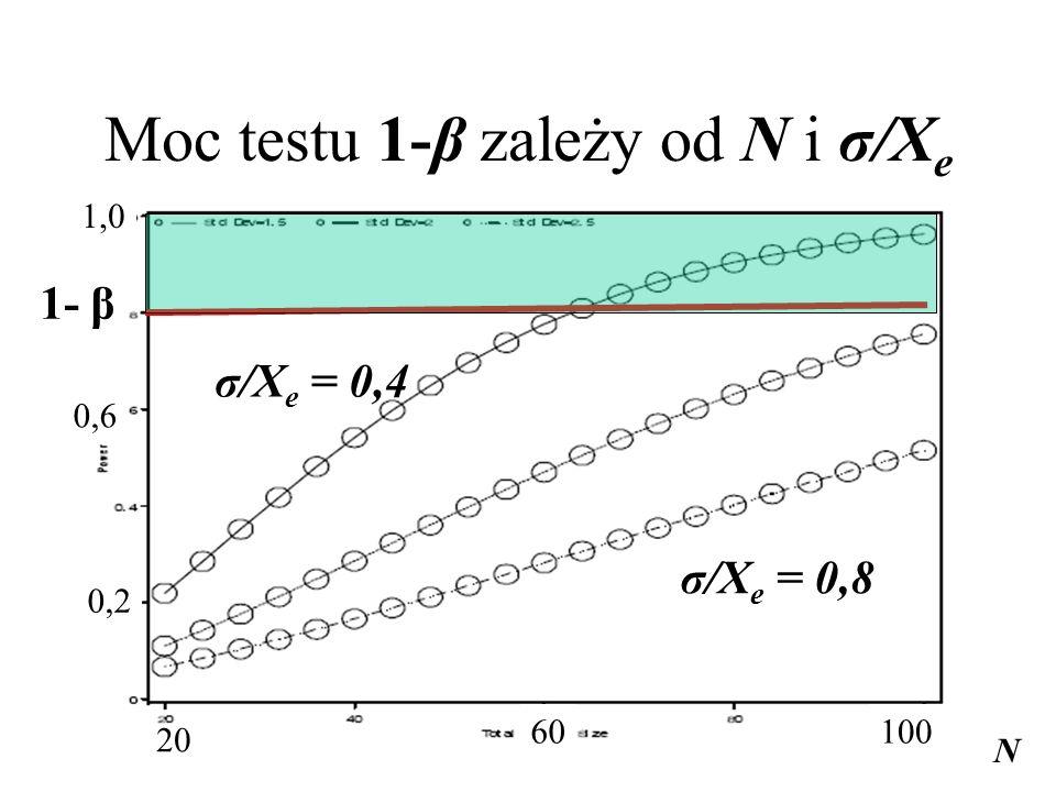 Moc testu 1-β zależy od N i σ/Xe
