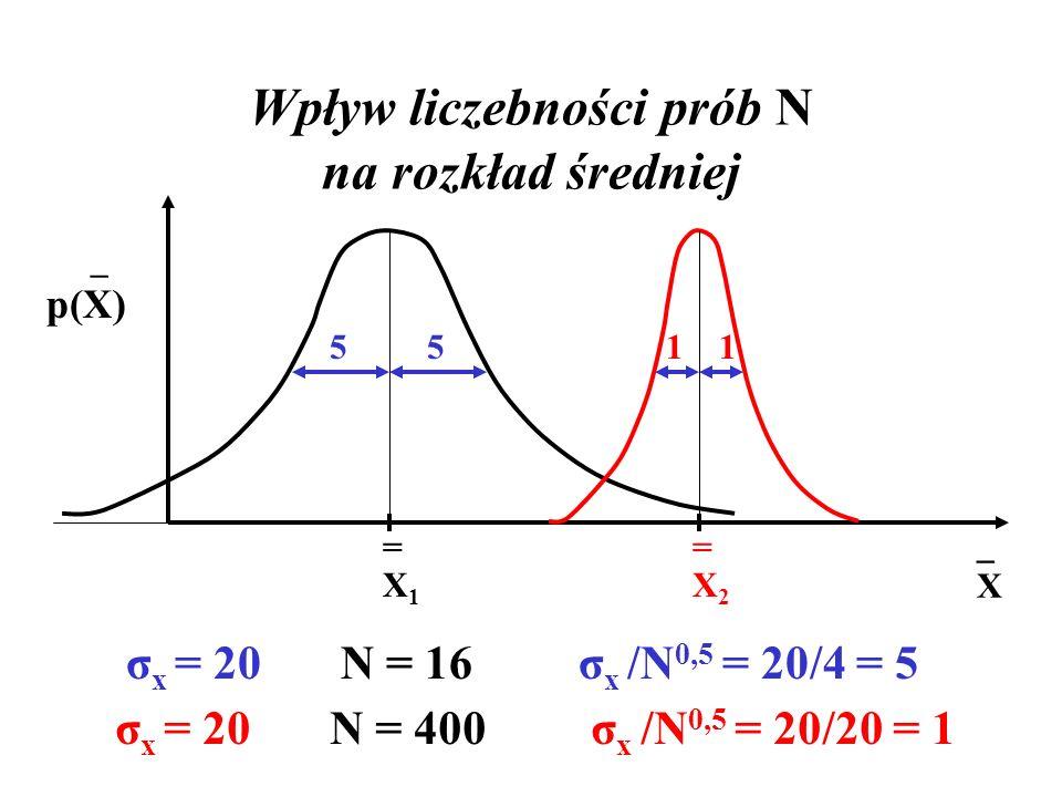 Wpływ liczebności prób N na rozkład średniej
