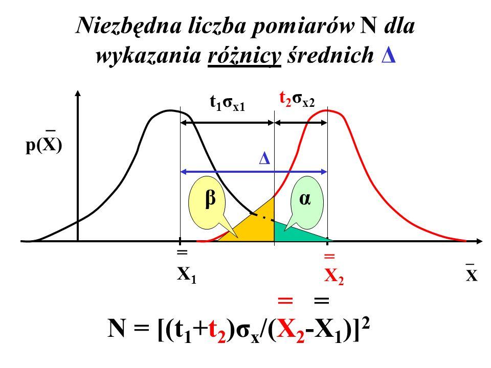 Niezbędna liczba pomiarów N dla wykazania różnicy średnich Δ