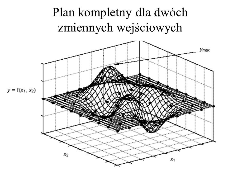 Plan kompletny dla dwóch zmiennych wejściowych