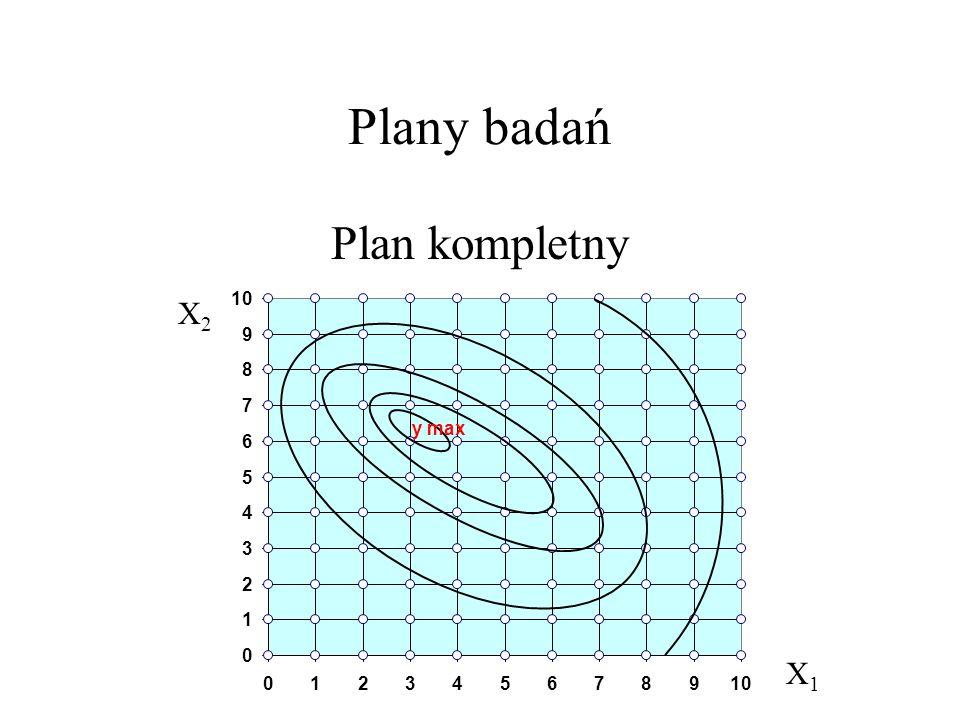 Plany badań Plan kompletny X2 X1 10 9 8 7 y max 6 5 4 3 2 1 1 2 3 4 5