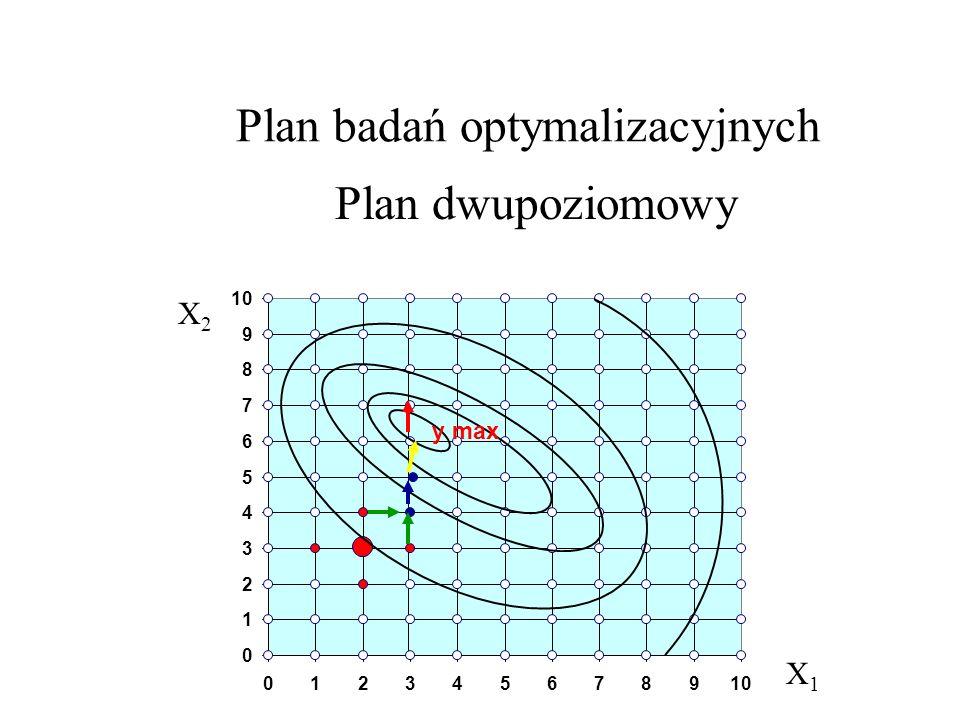 Plan badań optymalizacyjnych