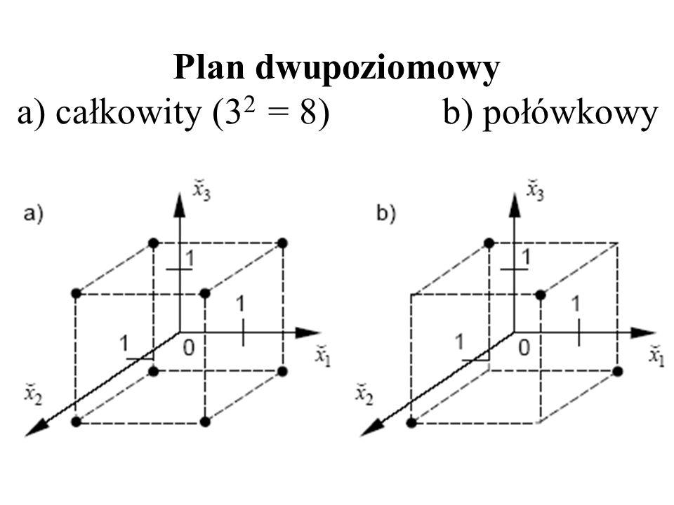 Plan dwupoziomowy a) całkowity (32 = 8) b) połówkowy