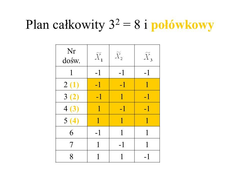 Plan całkowity 32 = 8 i połówkowy