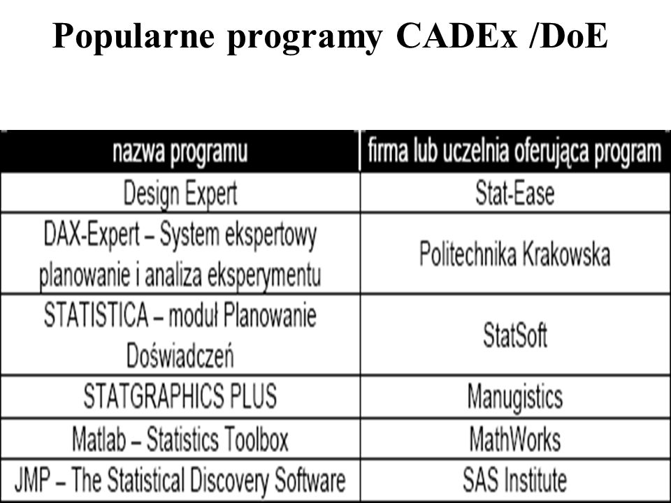 Popularne programy CADEx /DoE