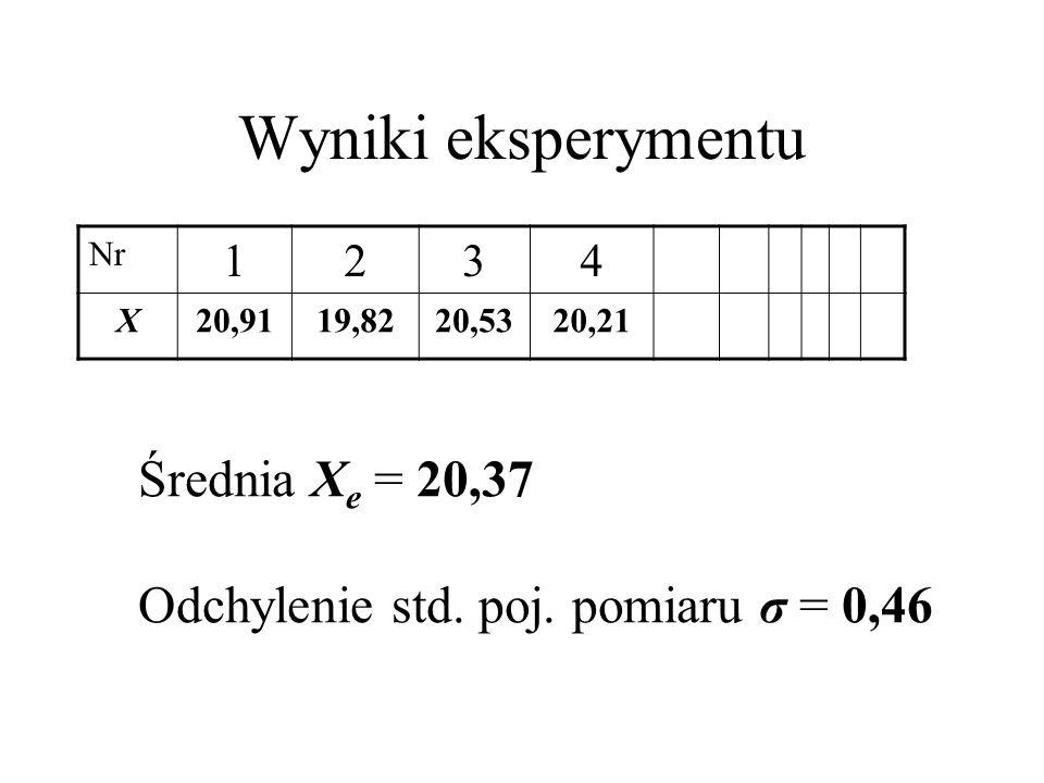 Wyniki eksperymentu Średnia Xe = 20,37