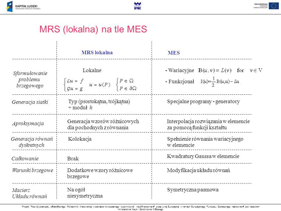 MRS (lokalna) na tle MES