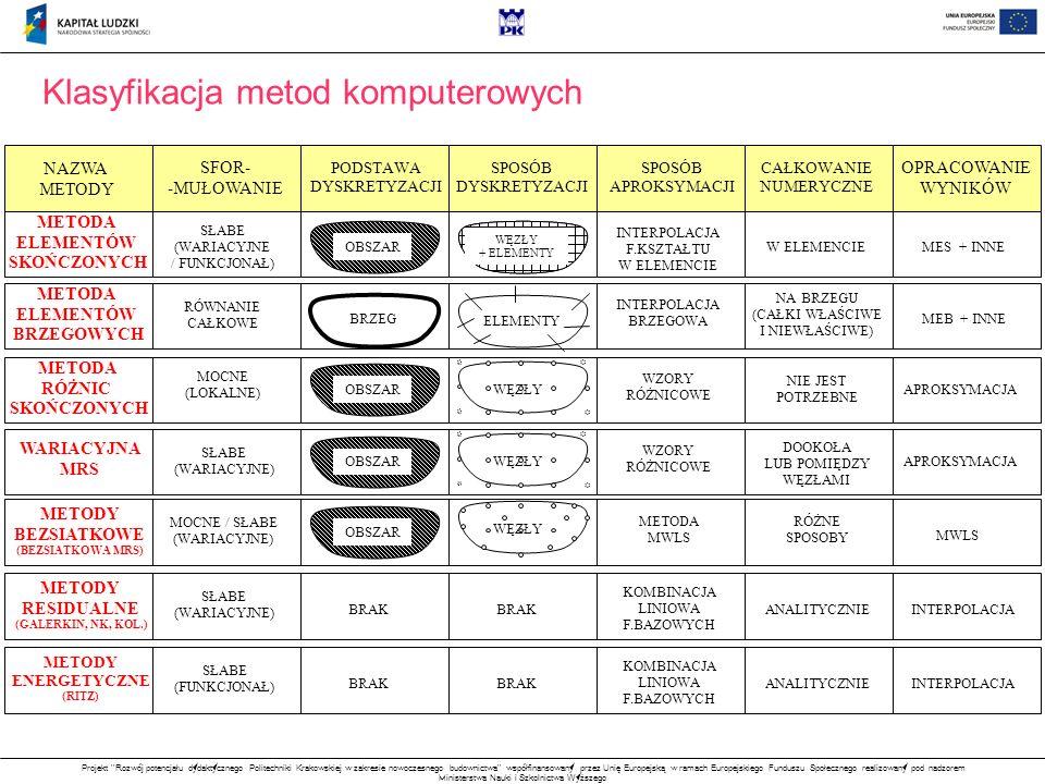Klasyfikacja metod komputerowych
