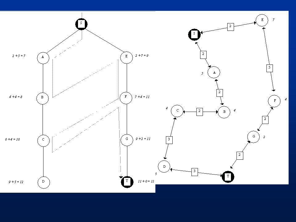 BestFS2: algorytm A* Rozpocznij od węzła początkowego i twórz nowe węzły {n} dopóki cel nie zostanie osiągnięty;