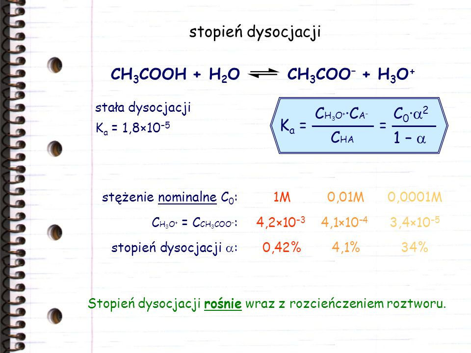 stopień dysocjacji CH3COOH + H2O CH3COO– + H3O+ Ka = _______ = _____