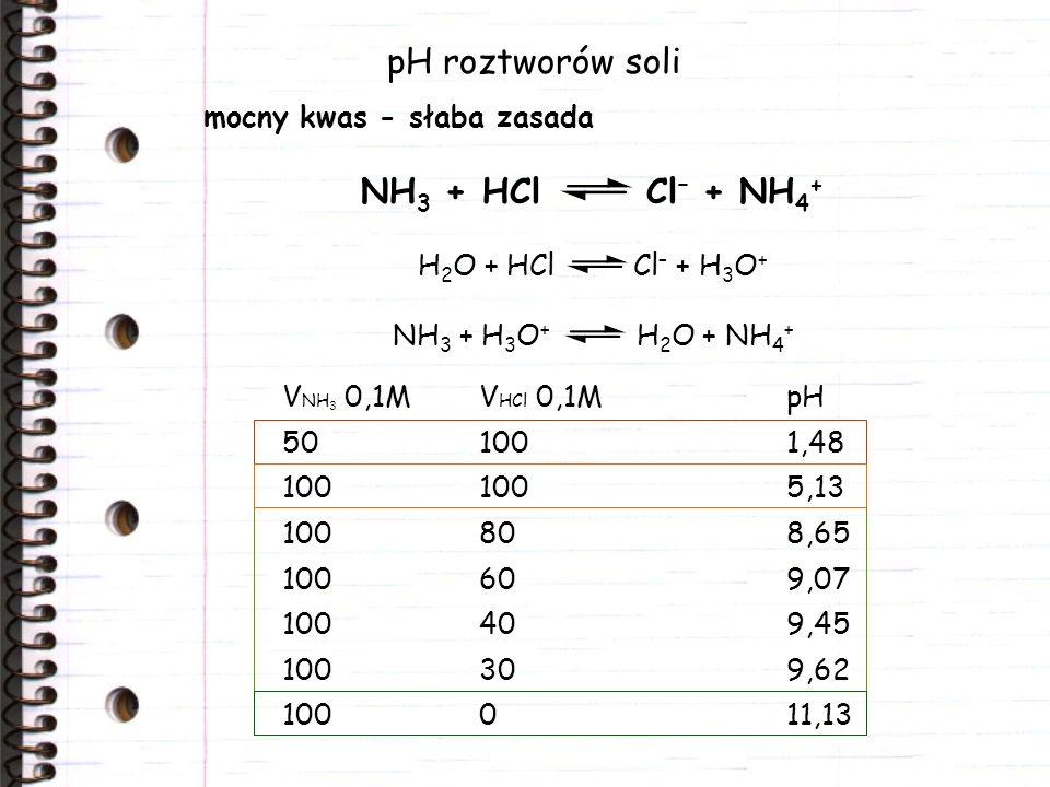 pH roztworów soli NH3 + HCl Cl– + NH4+ mocny kwas - słaba zasada