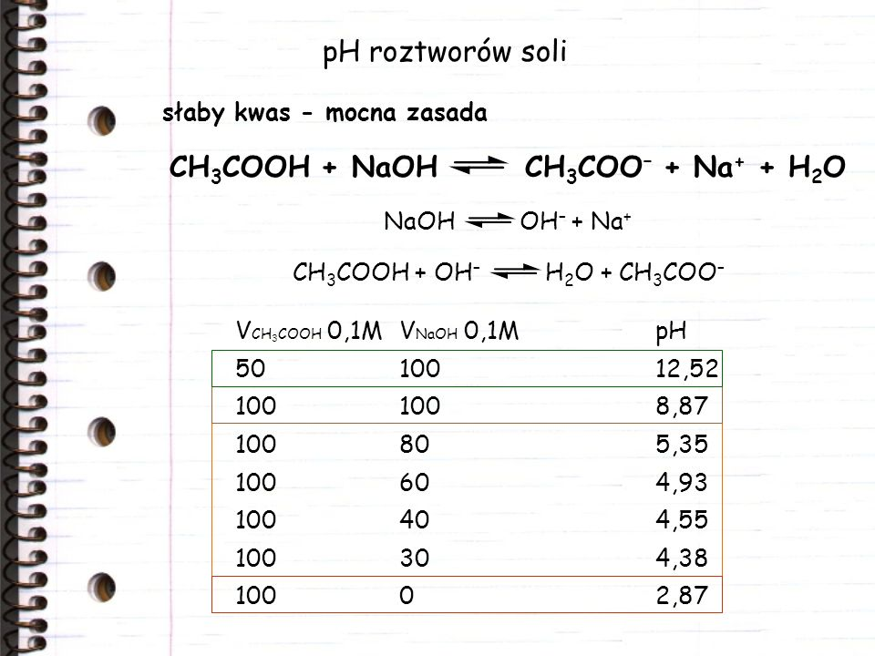 CH3COOH + NaOH CH3COO– + Na+ + H2O