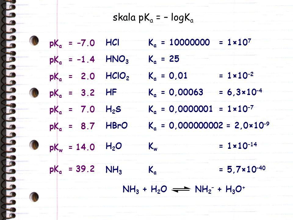 skala pKa = – logKa pKa = –7.0 HCl Ka = 10000000 = 1×107 pKa = –1.4
