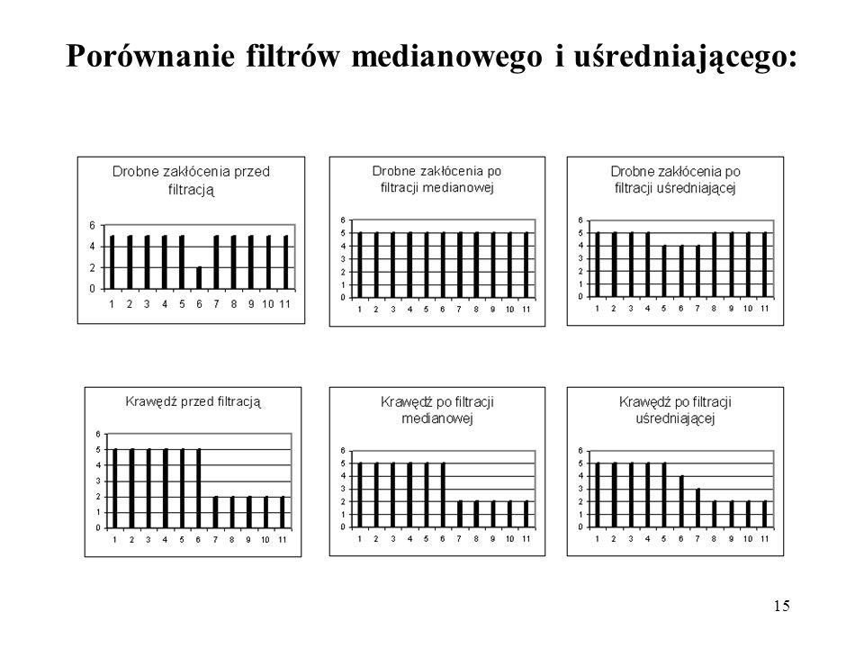 Porównanie filtrów medianowego i uśredniającego: