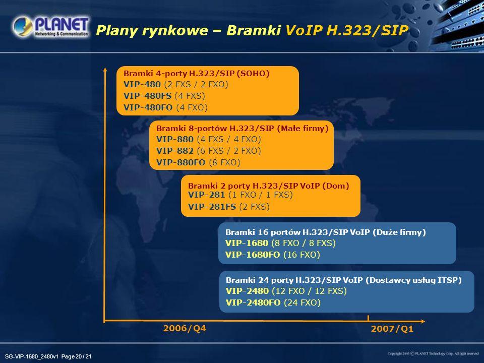 Plany rynkowe – Bramki VoIP H.323/SIP
