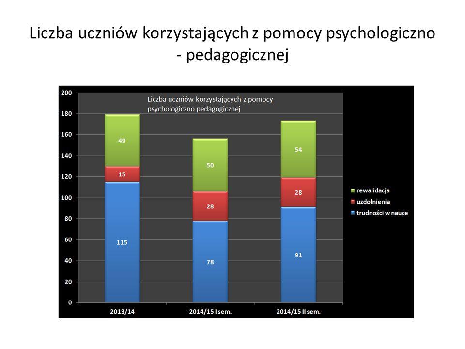 Liczba uczniów korzystających z pomocy psychologiczno - pedagogicznej