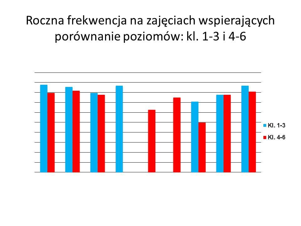Roczna frekwencja na zajęciach wspierających porównanie poziomów: kl
