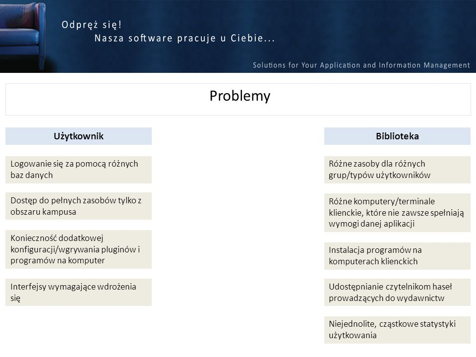 Problemy Użytkownik Biblioteka