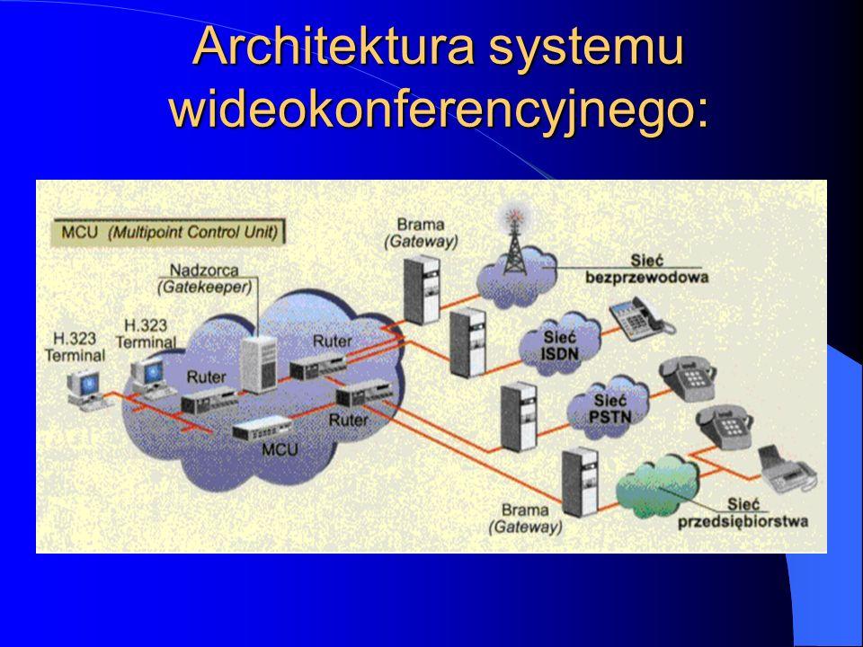 Architektura systemu wideokonferencyjnego: