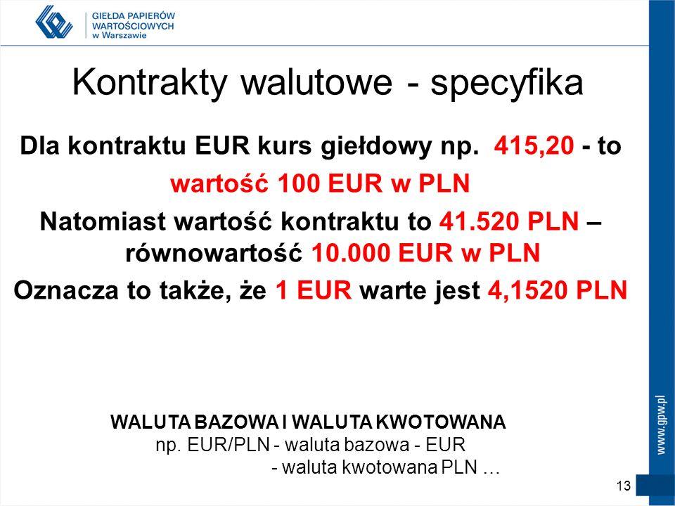 Kontrakty walutowe - specyfika