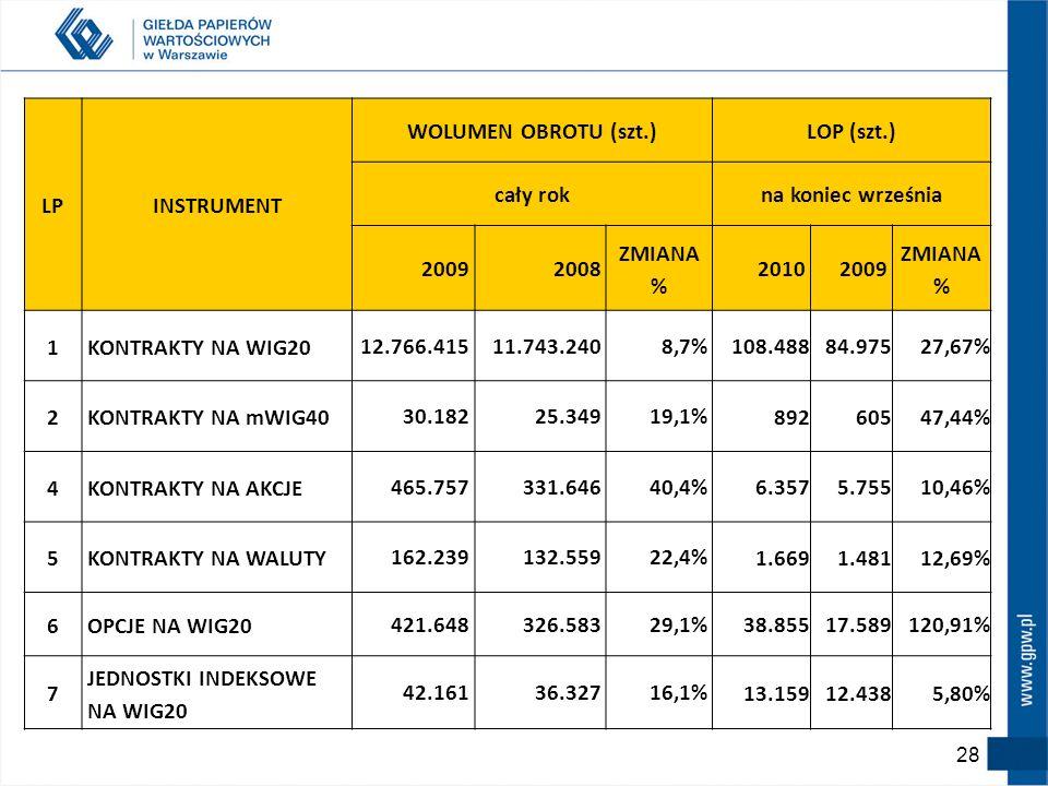 LPINSTRUMENT. WOLUMEN OBROTU (szt.) LOP (szt.) cały rok. na koniec września. 2009. 2008. ZMIANA % 2010.