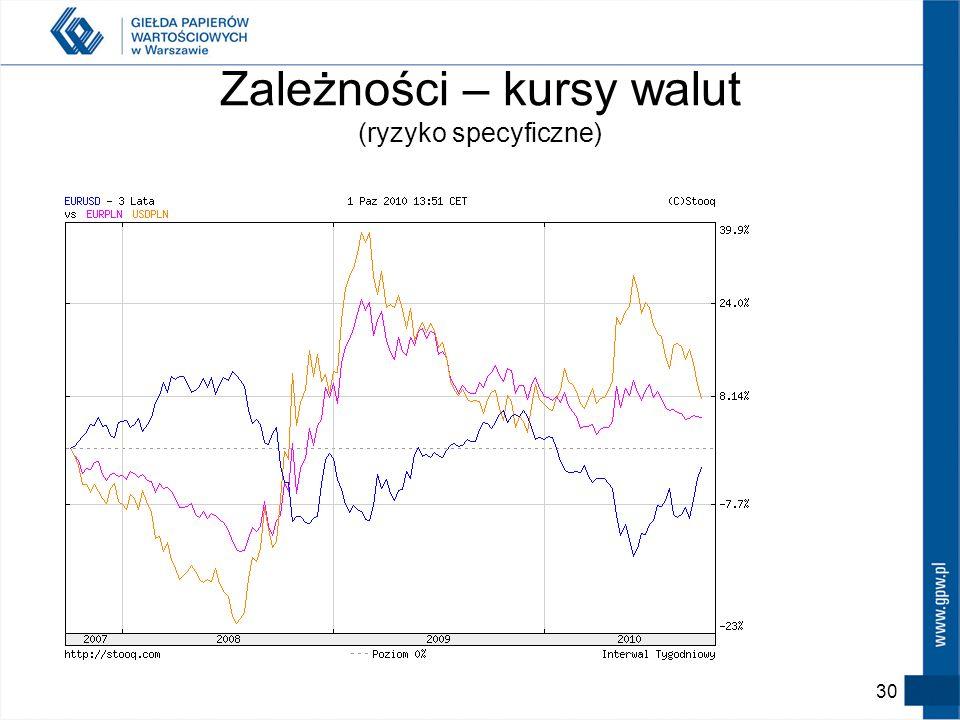 Zależności – kursy walut (ryzyko specyficzne)