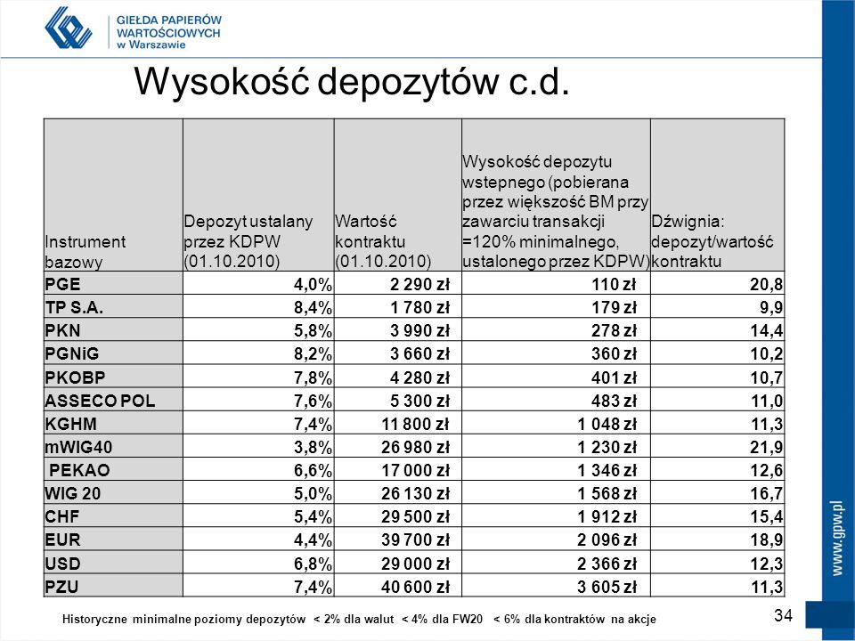 Wysokość depozytów c.d. Instrument bazowy