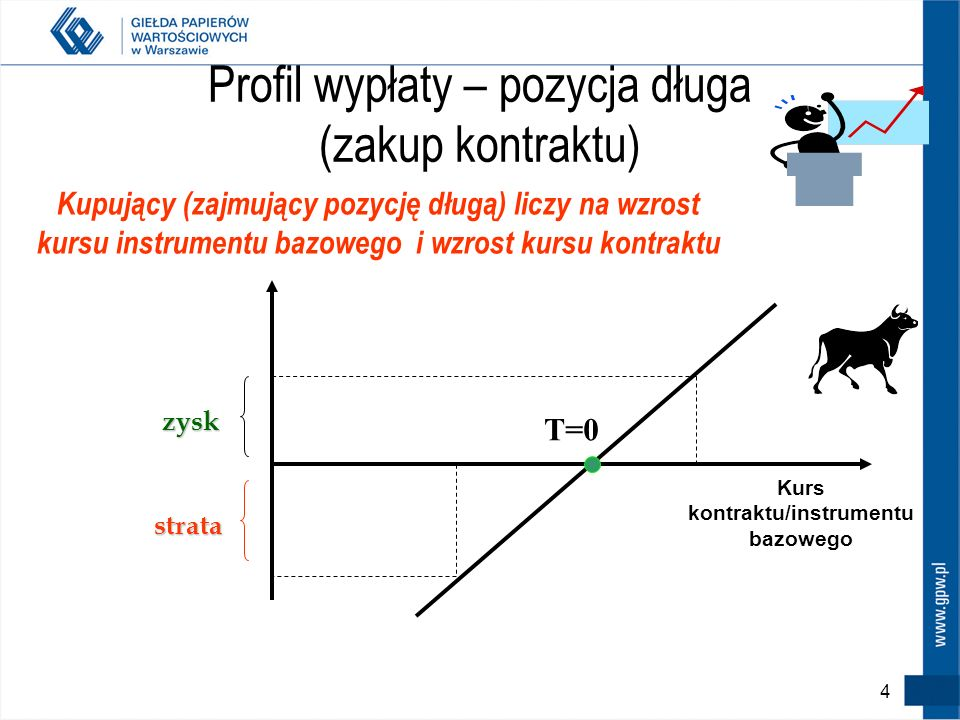 Profil wypłaty – pozycja długa (zakup kontraktu)