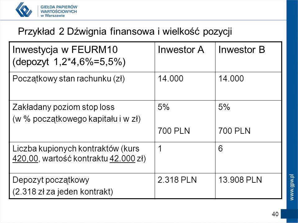Przykład 2 Dźwignia finansowa i wielkość pozycji