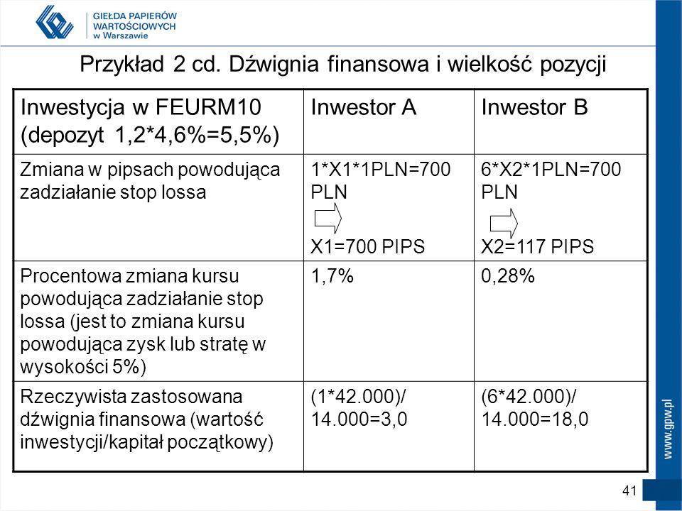 Przykład 2 cd. Dźwignia finansowa i wielkość pozycji