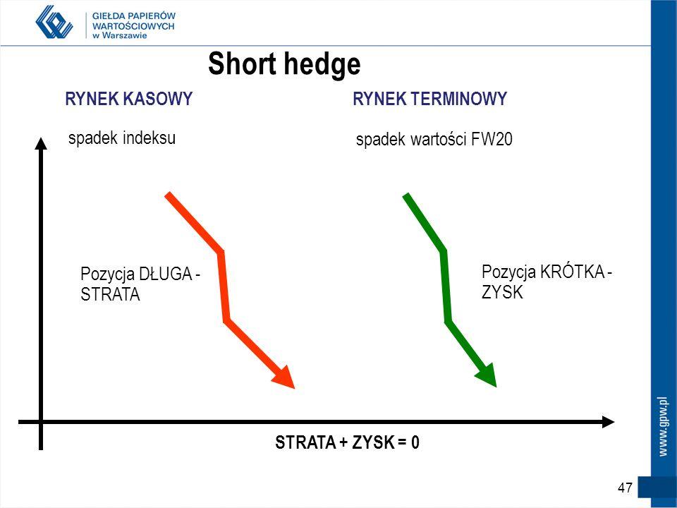 Short hedge spadek indeksu RYNEK KASOWY spadek wartości FW20