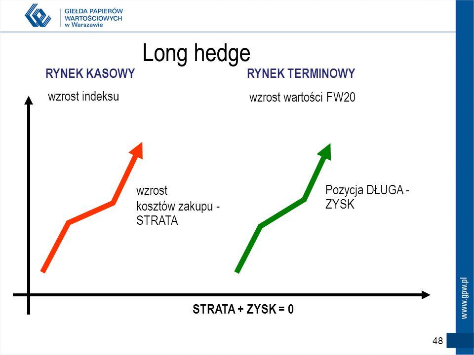 Long hedge wzrost indeksu RYNEK KASOWY wzrost wartości FW20
