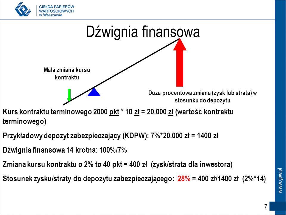 Dźwignia finansowaMała zmiana kursu kontraktu. Duża procentowa zmiana (zysk lub strata) w stosunku do depozytu.