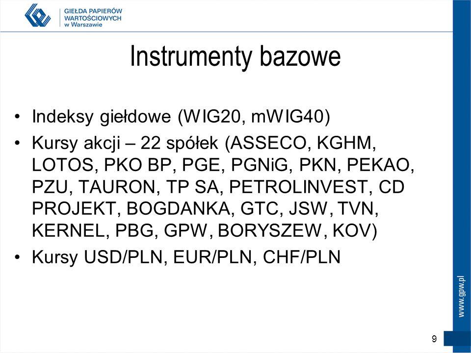 Instrumenty bazowe Indeksy giełdowe (WIG20, mWIG40)