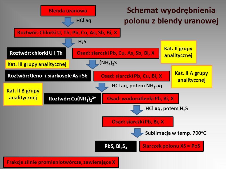 Schemat wyodrębnienia polonu z blendy uranowej