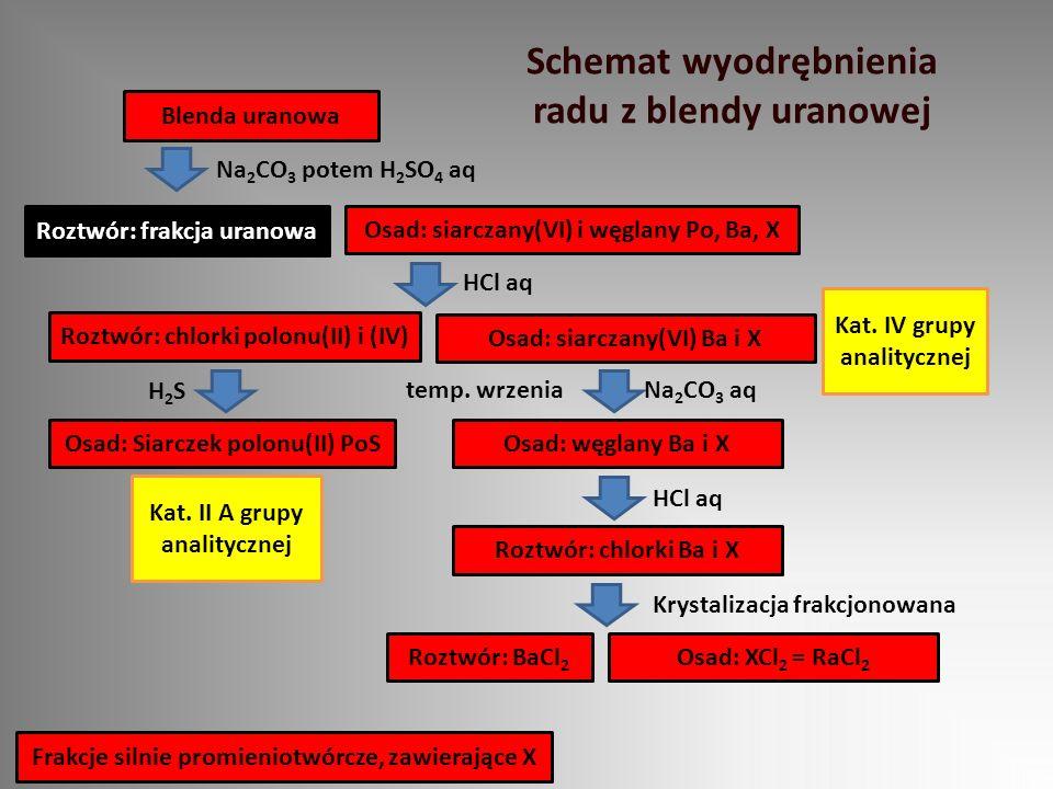Schemat wyodrębnienia radu z blendy uranowej