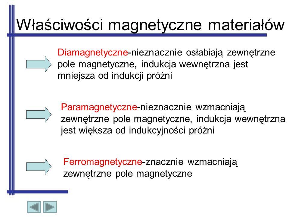 Właściwości magnetyczne materiałów