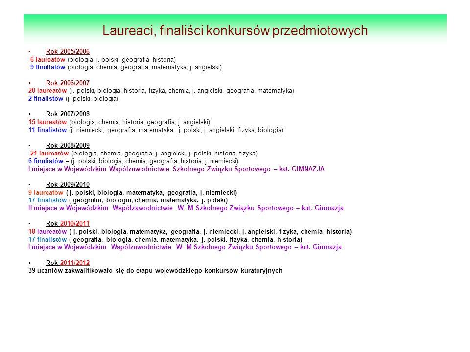 Laureaci, finaliści konkursów przedmiotowych