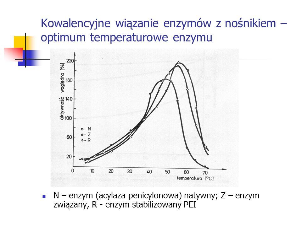 Kowalencyjne wiązanie enzymów z nośnikiem – optimum temperaturowe enzymu