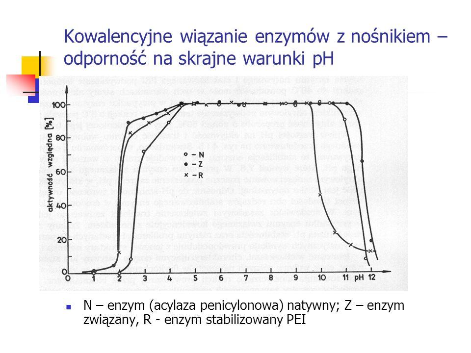 Kowalencyjne wiązanie enzymów z nośnikiem – odporność na skrajne warunki pH