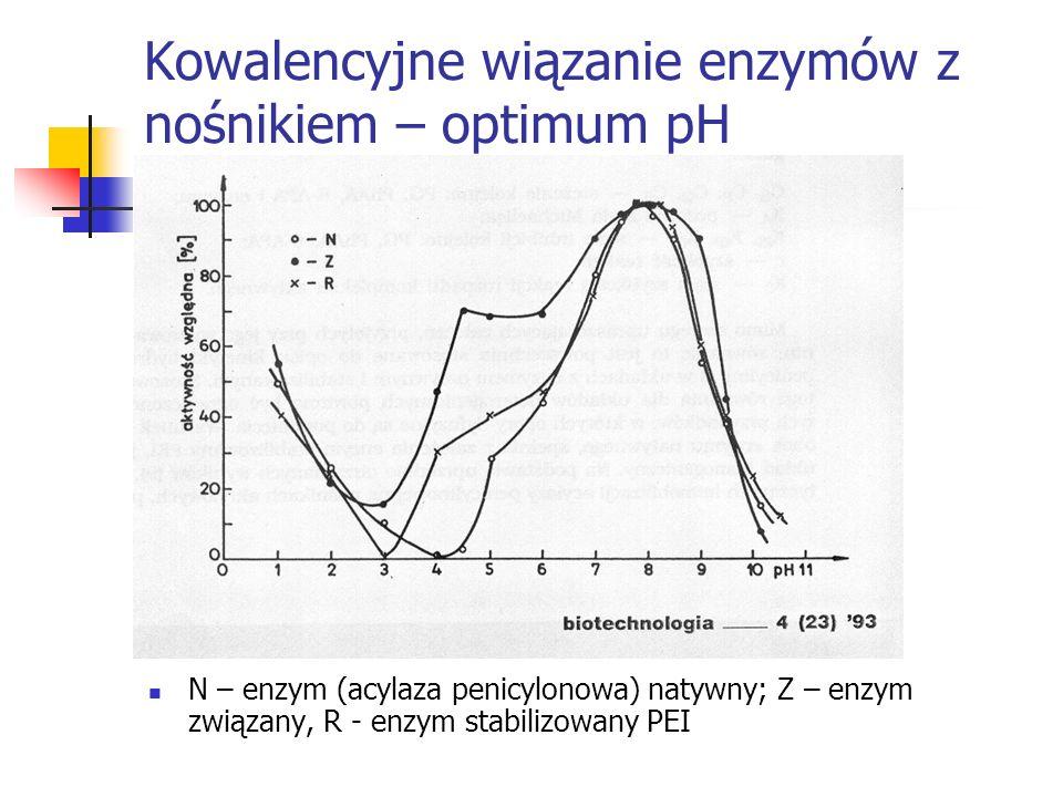 Kowalencyjne wiązanie enzymów z nośnikiem – optimum pH