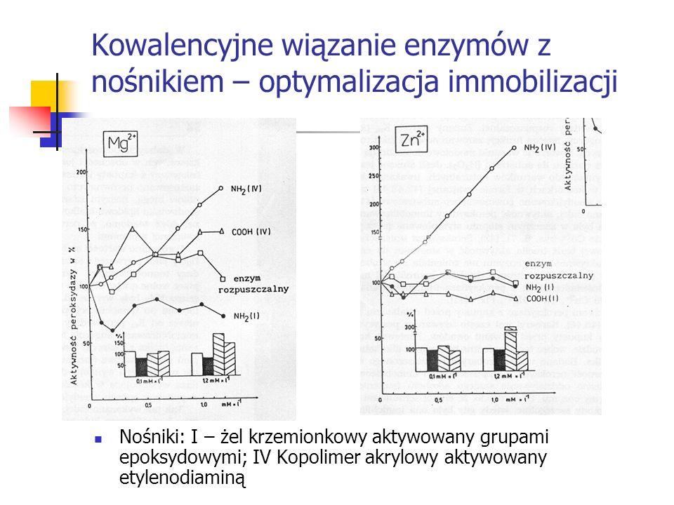 Kowalencyjne wiązanie enzymów z nośnikiem – optymalizacja immobilizacji