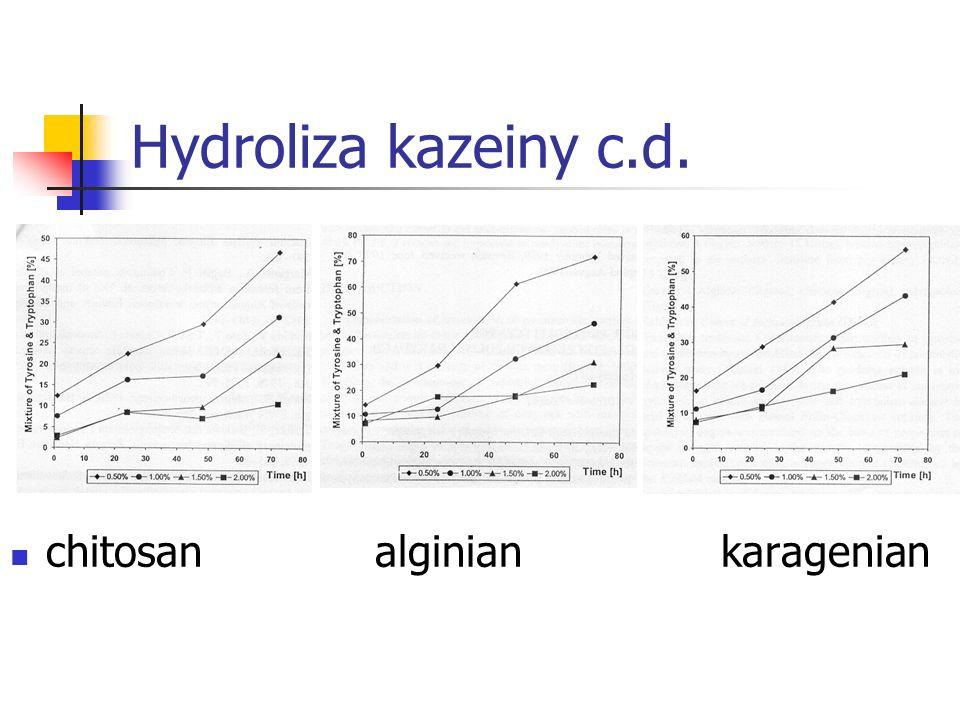 Hydroliza kazeiny c.d. chitosan alginian karagenian